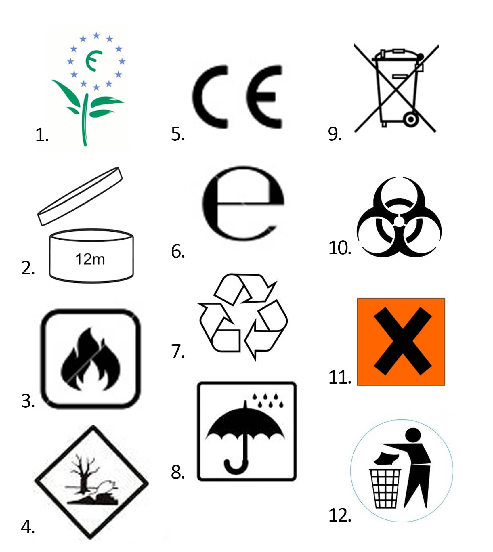 Packaging Symbols and Their Meaning Take this 12 Question Quiz