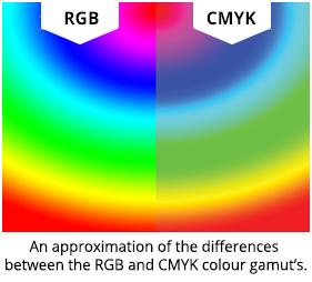 RGB-CMYK Colurs